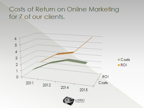 roi from online marketing